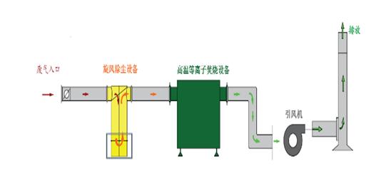 工业废气处理该如何修理